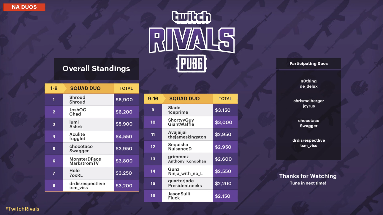 PUBG' Twitch Rivals Tournament Results - Who Won in Duos