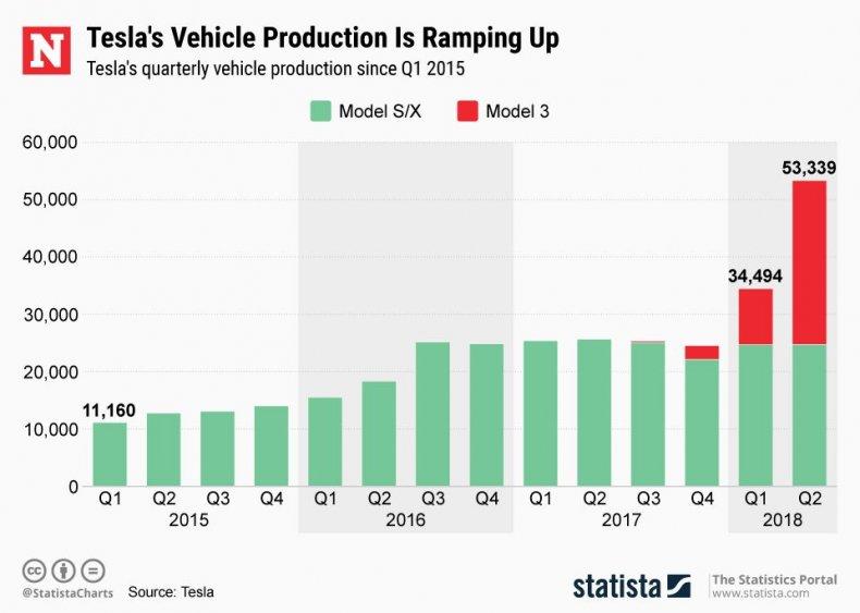Tesla Profitability: Analyst Makes Big Prediction ...