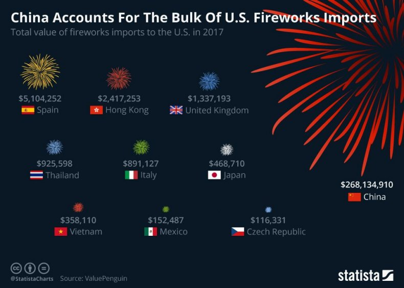 chartoftheday_14525_china_accounts_for_the_bulk_of_us_fireworks_imports_n