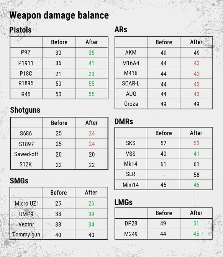 All Pubg Guns Damage List Free Uc In Pubg Mobile Android