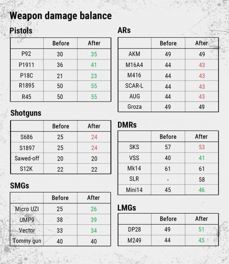 PUBG weapon damage balance