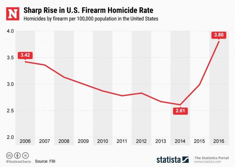 20180723_Firearm_Homicide