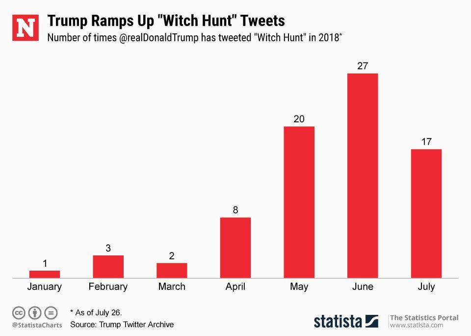 20180727_Trump_Witch_Hunt_Newsweek