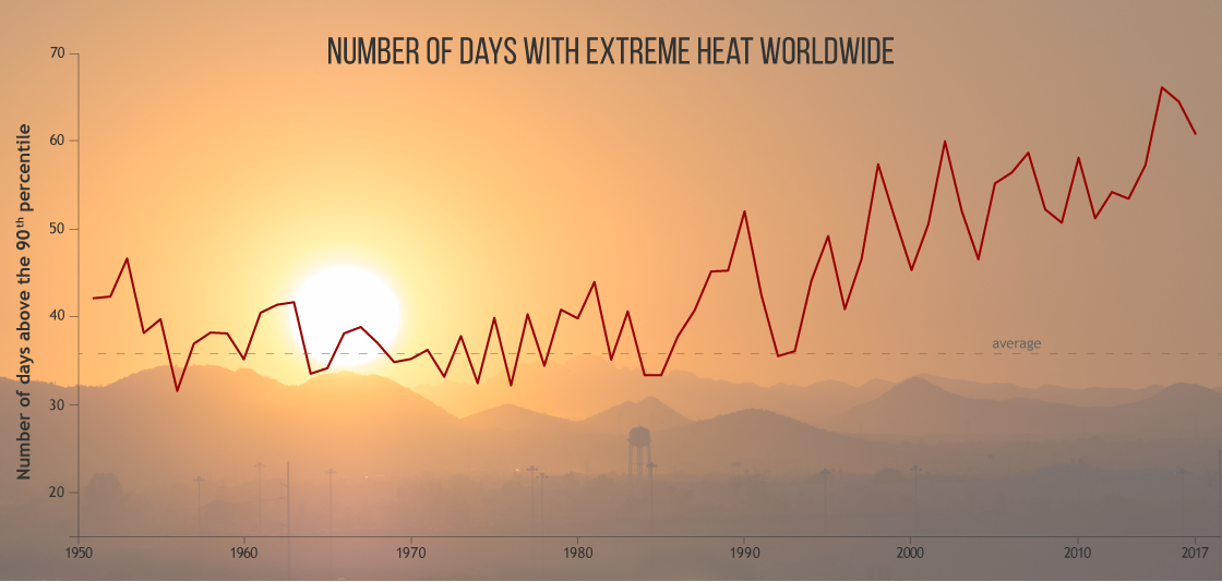 GRAPHIC - Number of hot days each year since 1950 relative to the 1961-1990 baseline_BAMS - NOAA - 1125x534 - Landscape
