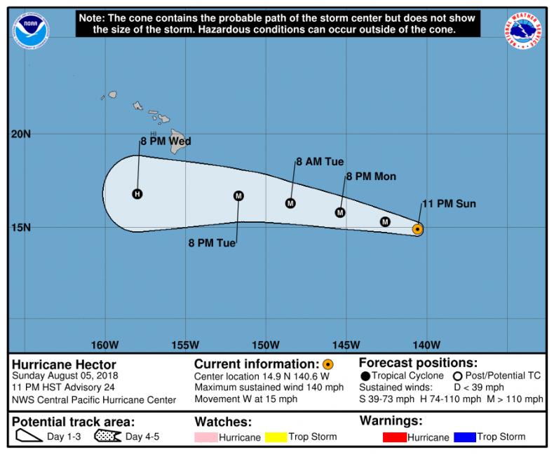 Hurricane Hector Path