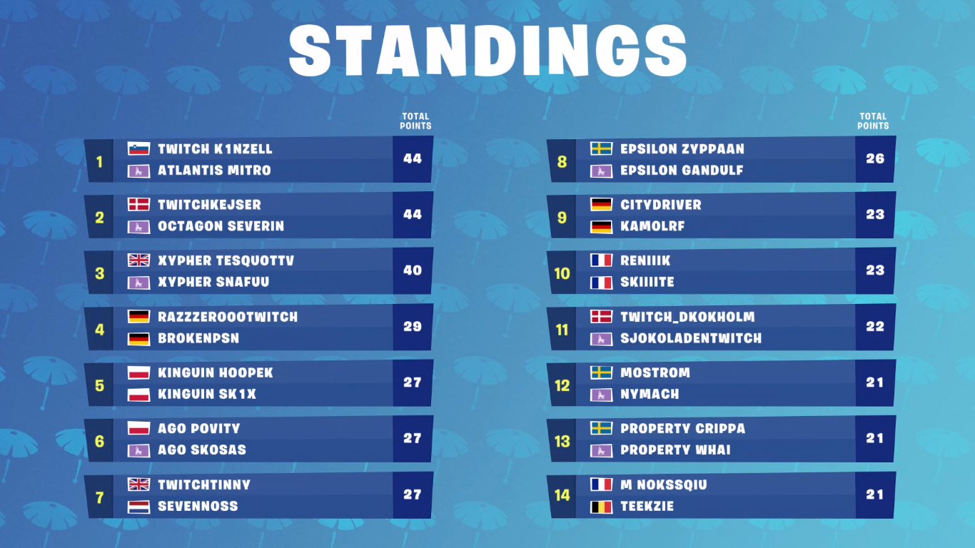 Fortnite' Summer Skirmish Week 5 - Time, Standings, Teams, Rules