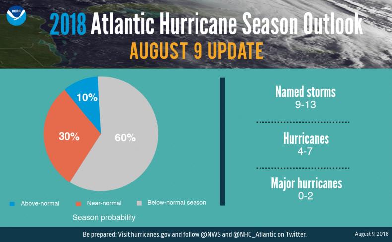 hurricane outlook
