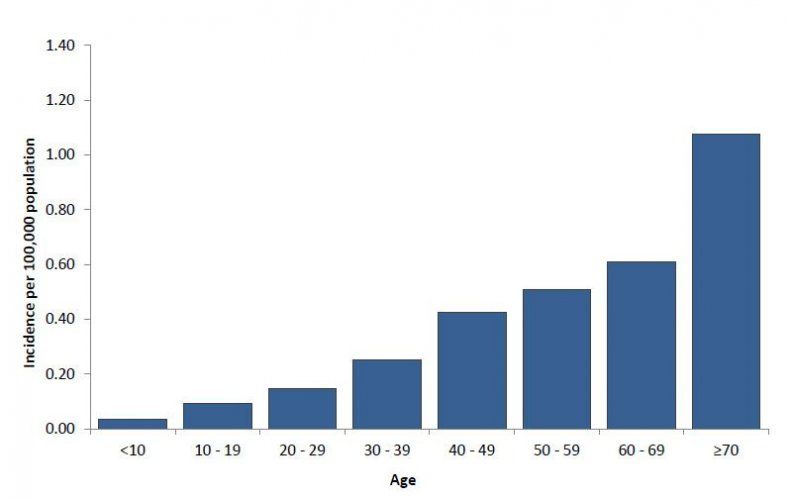 west nile virus by age
