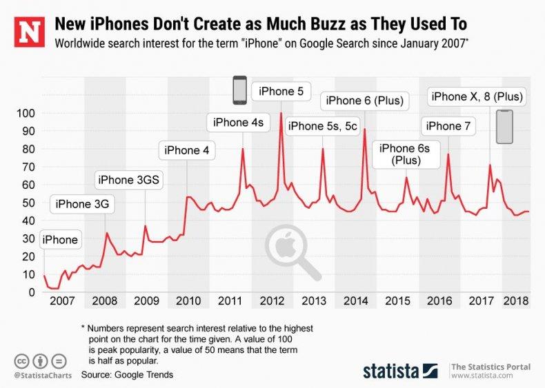 20180903_iPhone_Trend