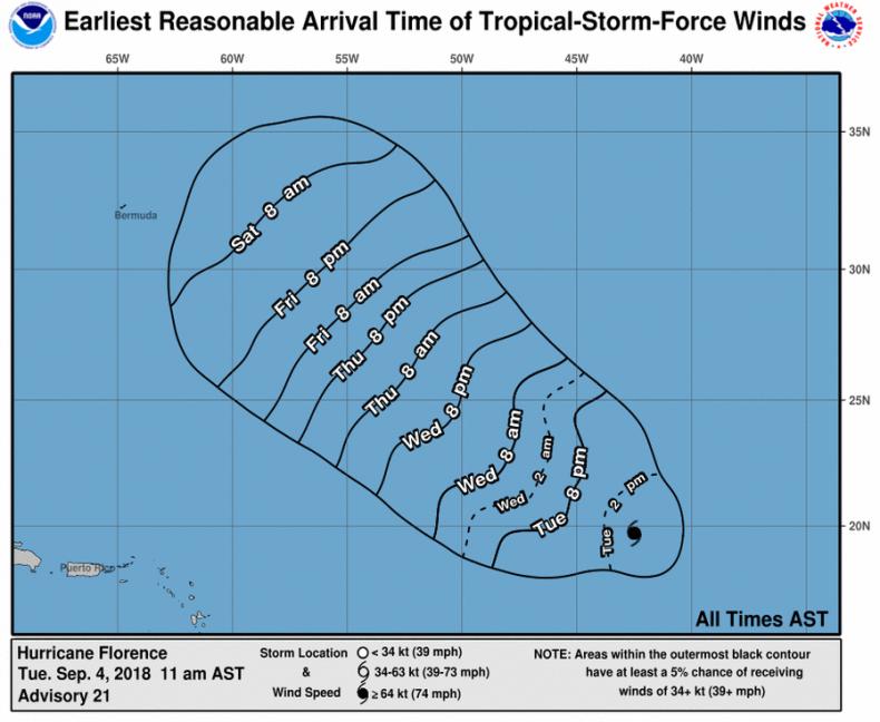 hurricane florence wind