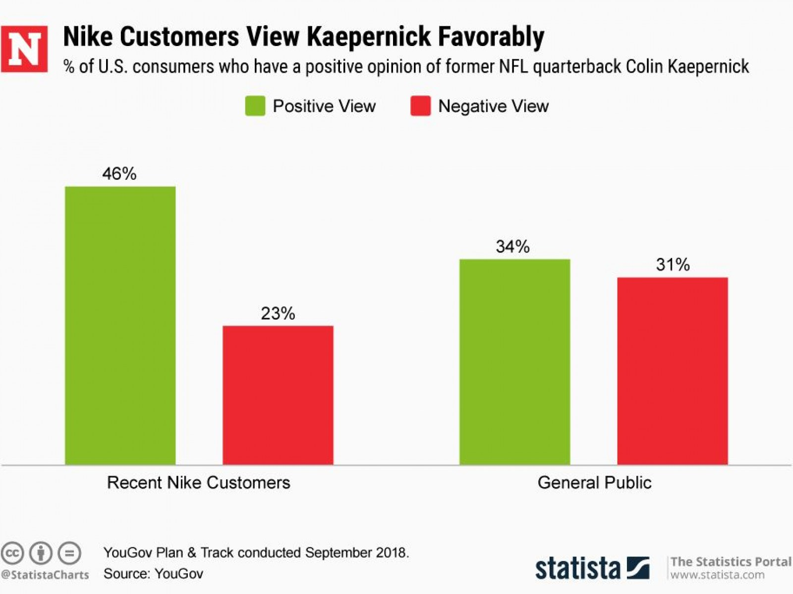 9866c20b Colin Kaepernick #ImWithKap Jerseys Sell Out in Record Time