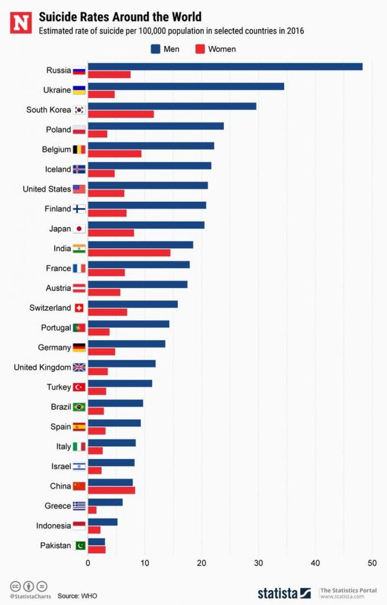 Statista - Suicide Rates