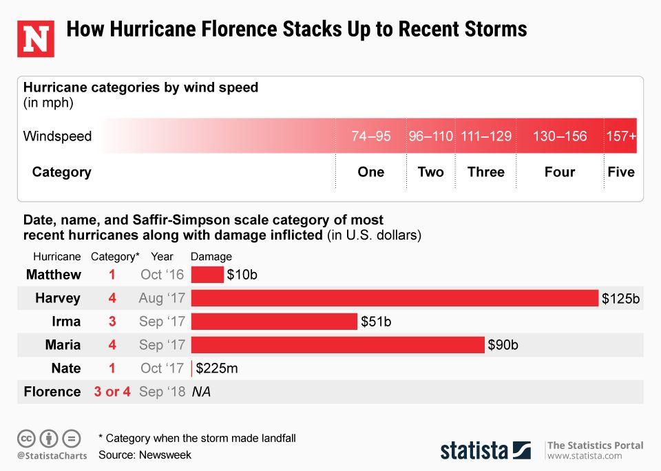 20180912_Hurricanes