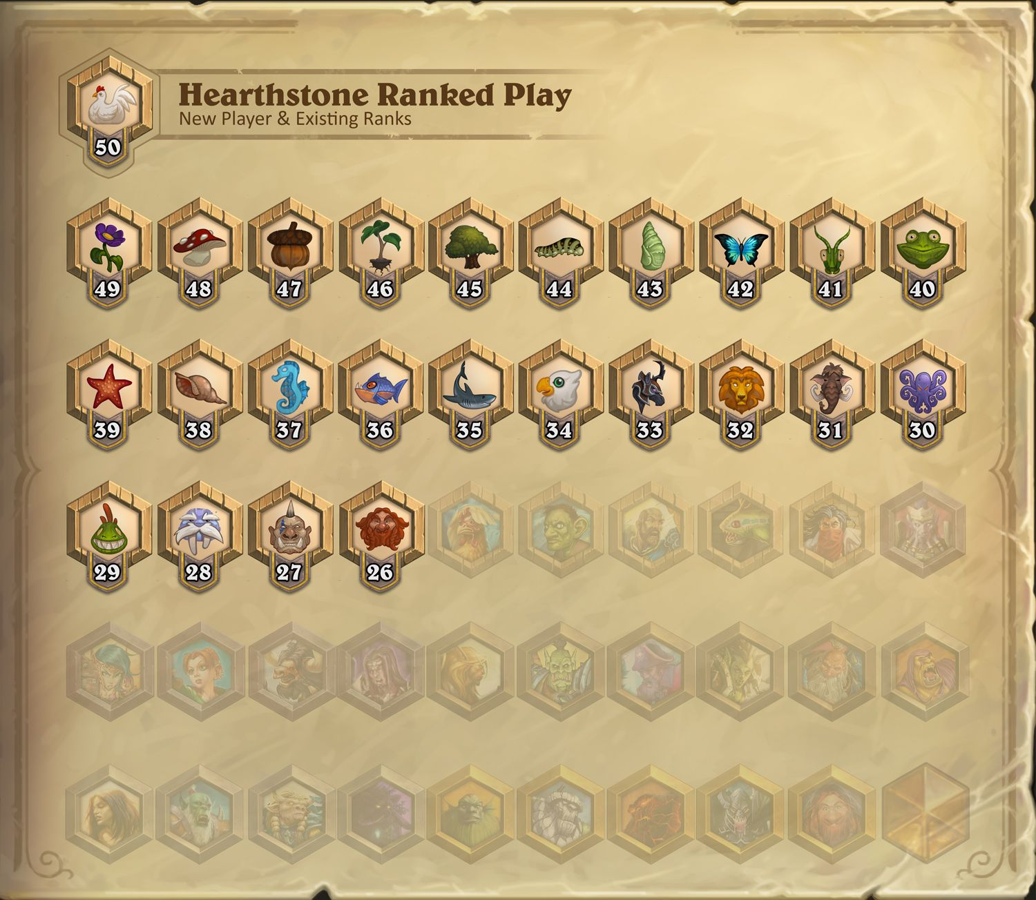 New Player Ranks
