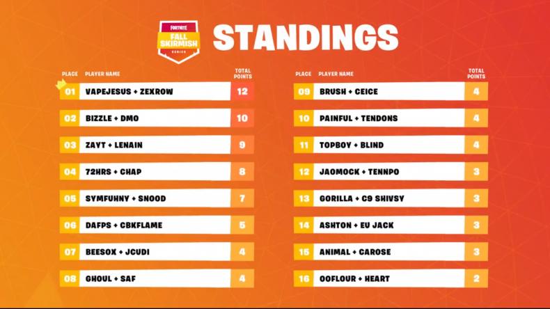 Fortnite NA Week 1 Standings 4