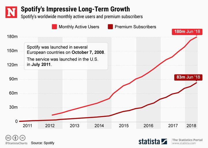 Statista-Spotify