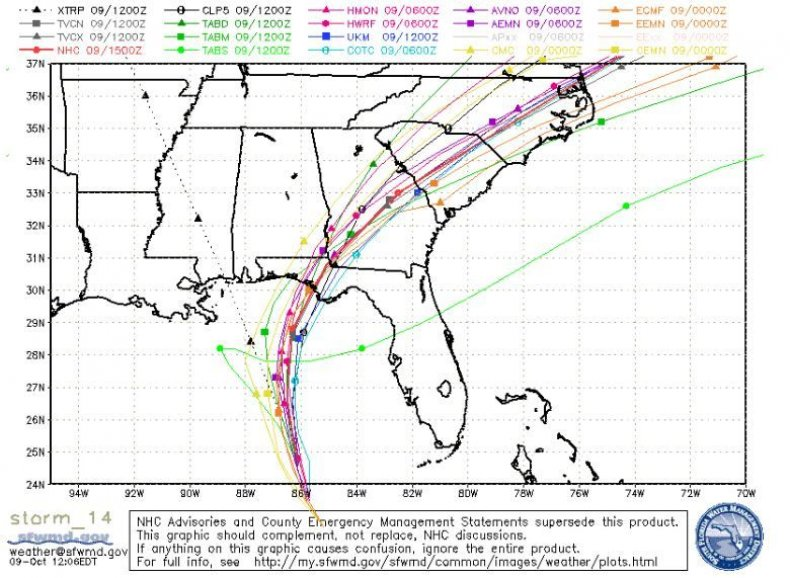 spaghetti model hurricane michael