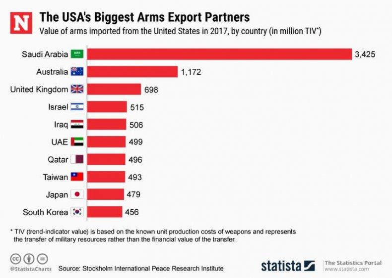 USArmsExports
