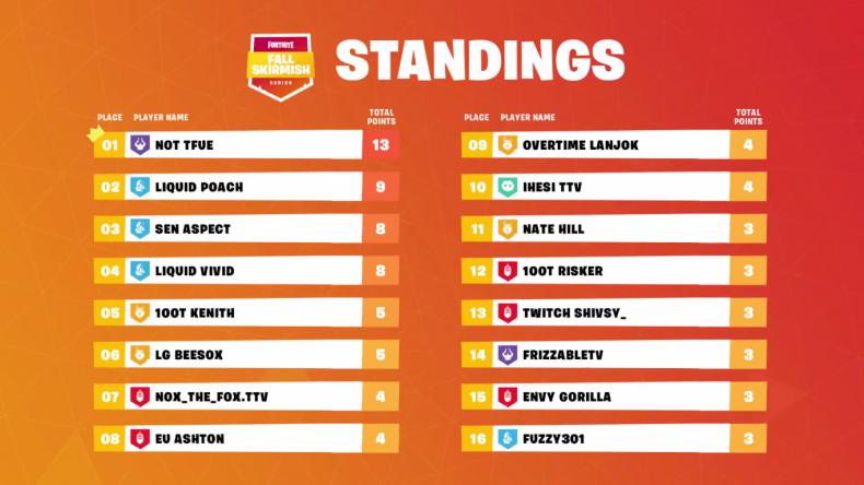 Fortnite Fall Skirmish NA4 Standings 5