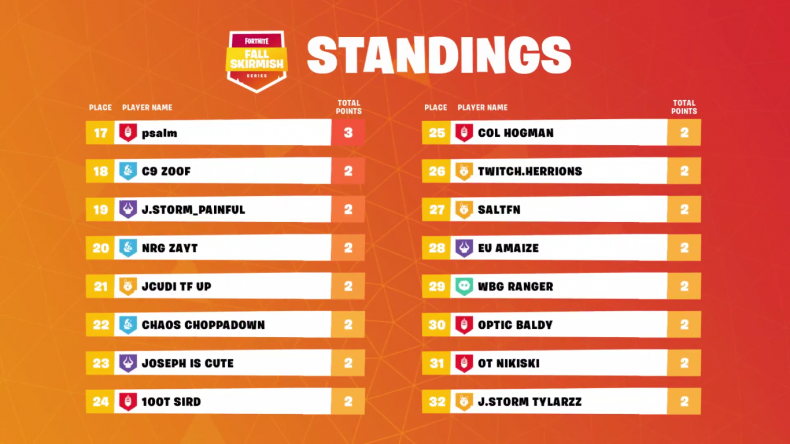 Fortnite Fall Skirmish NA4 Standings 5-2