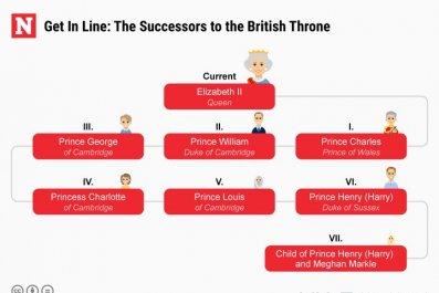 British Throne Succession