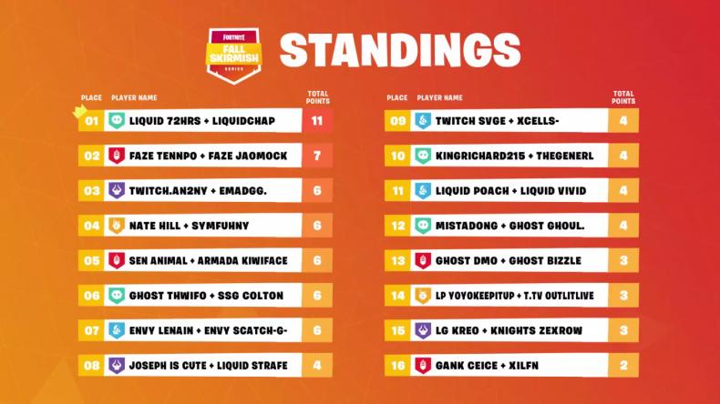 Fortnite Fall Skirmish 5 NA6 Standings