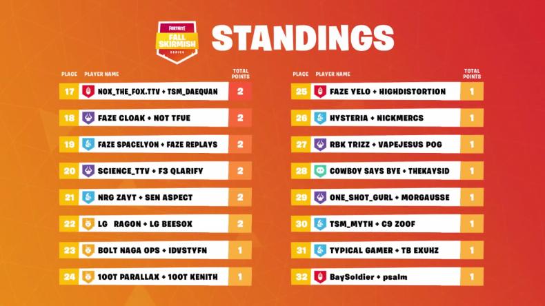 Fortnite Fall Skirmish 5 NA6 Standings 2