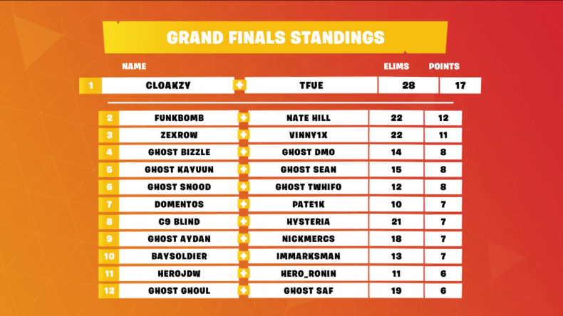 Fortnite Secret Skirmish Resultes Fortnite Twitchcon Fall Skirmish Week 6 Final Time Standings How To Watch