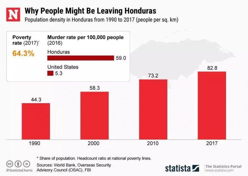 HondurasPopulationDensity