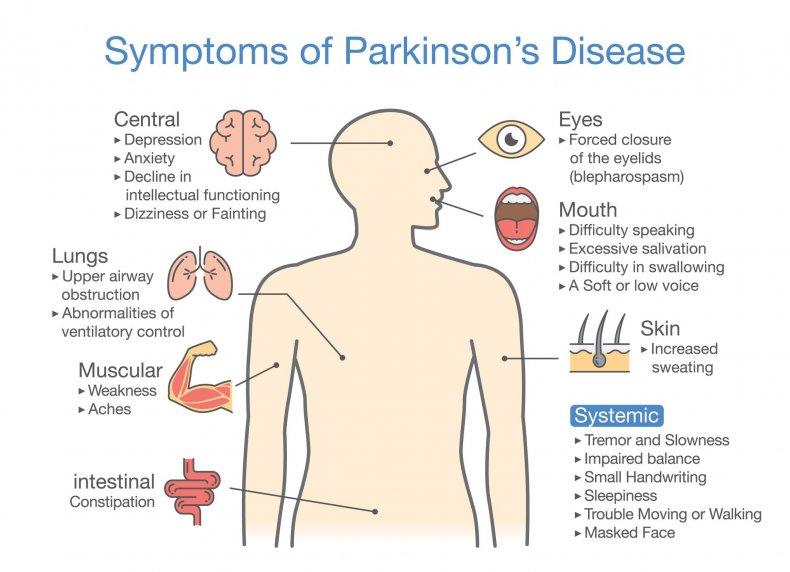 parkinson's symptoms