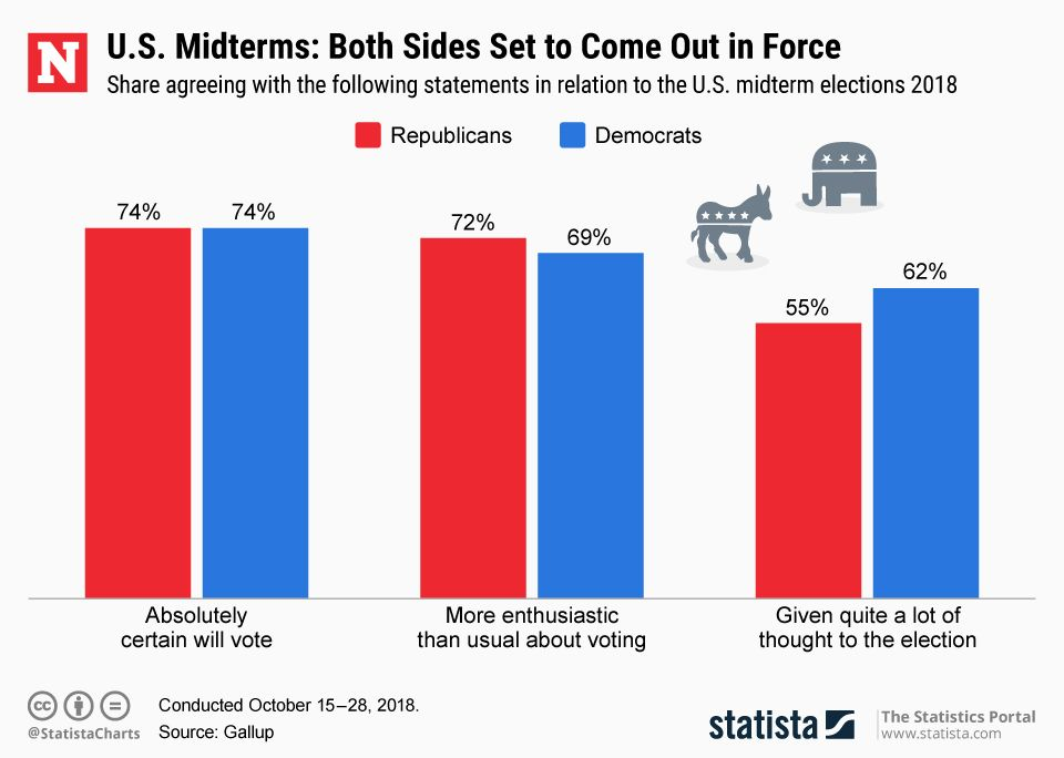 20181105_Midterm_Voting_Intention_Newsweek