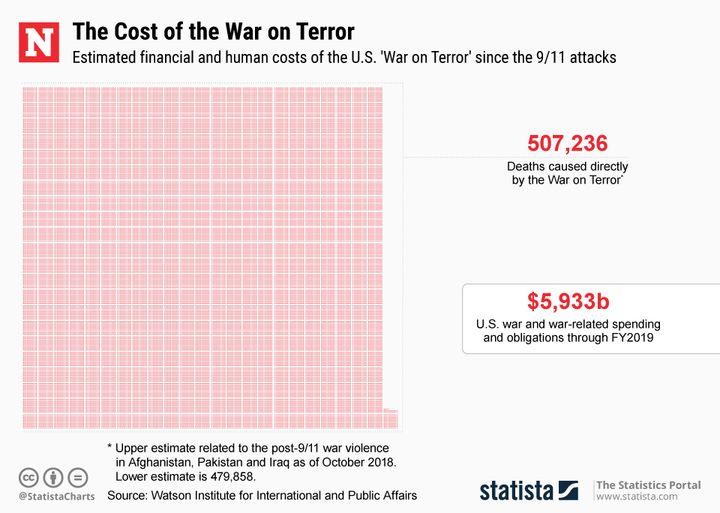 20181115_cost_war_terror_newsweek_720