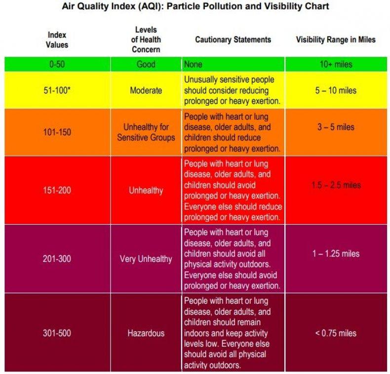 Air Quality Index advice