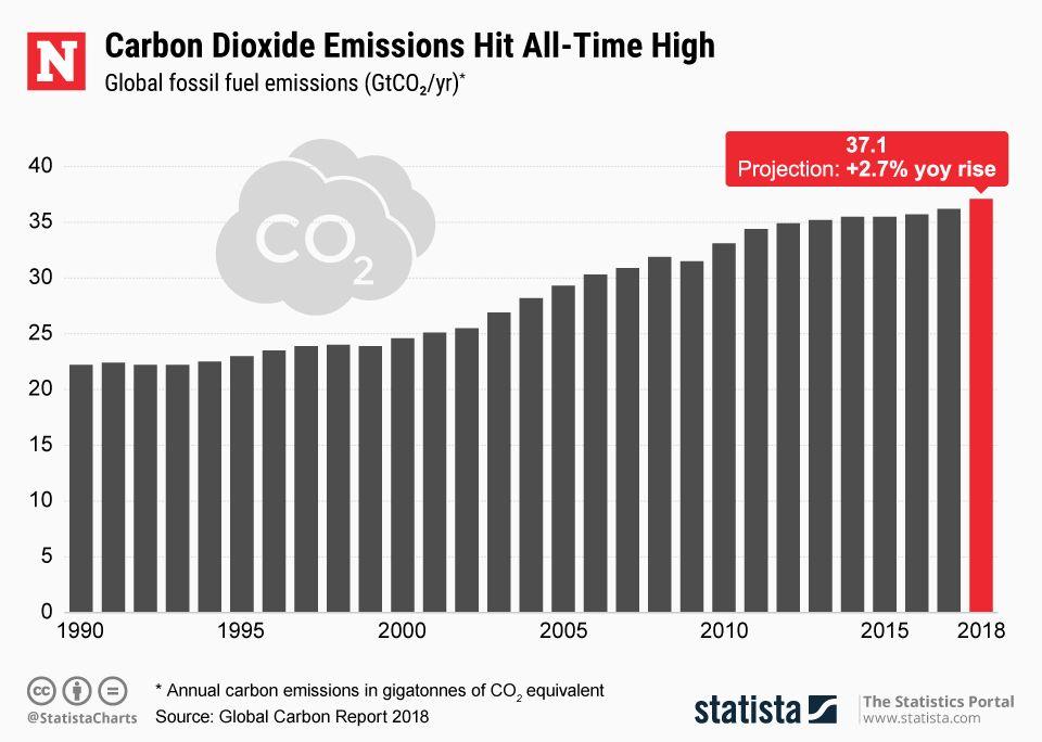 20181210_CO2_Emissions