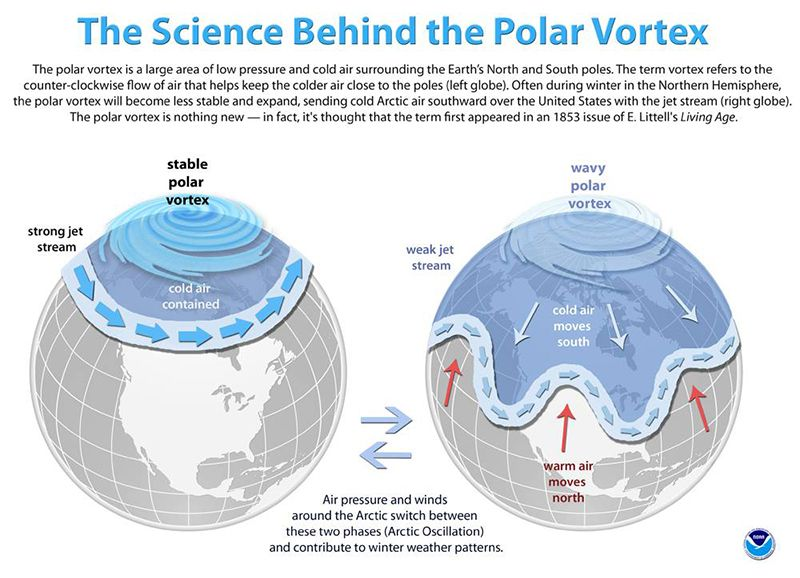 noaa polar vortex