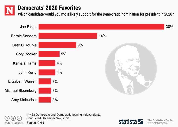 20190107_dem_candidates_nw_720