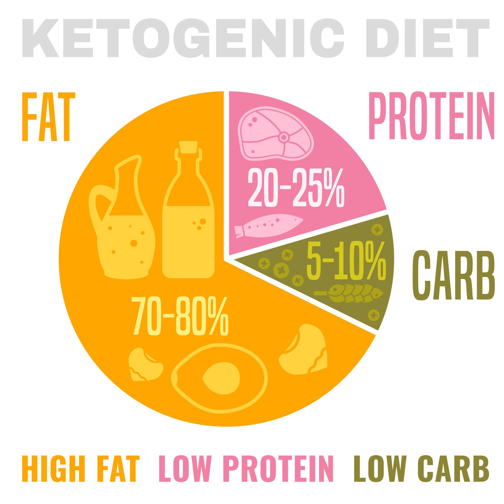 is the keto diet safe
