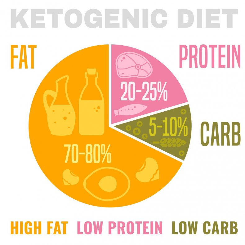 is there any danger in the keto diet