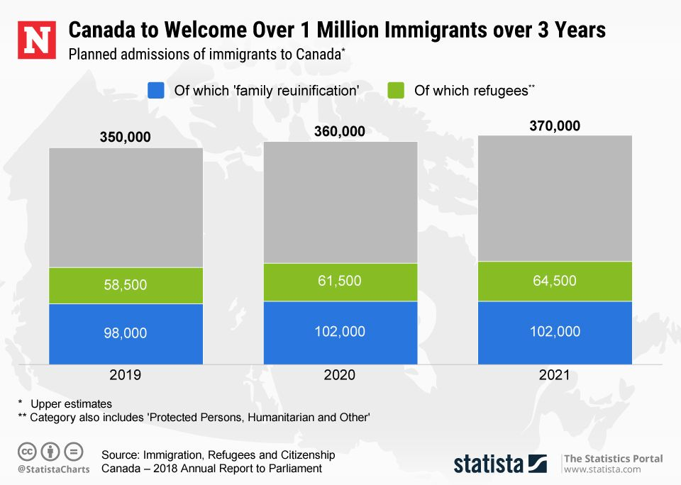 20190111_Canada_Immigration
