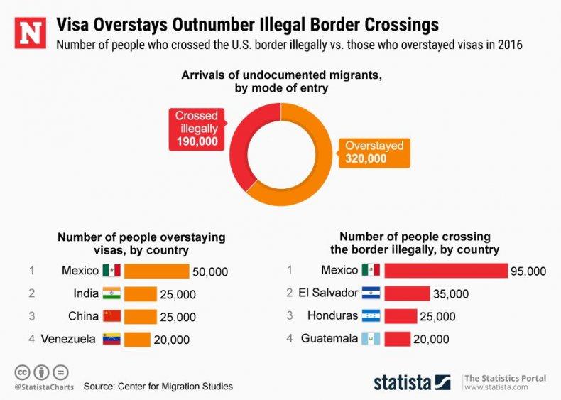 20190117_Illegal_Border_Crossings