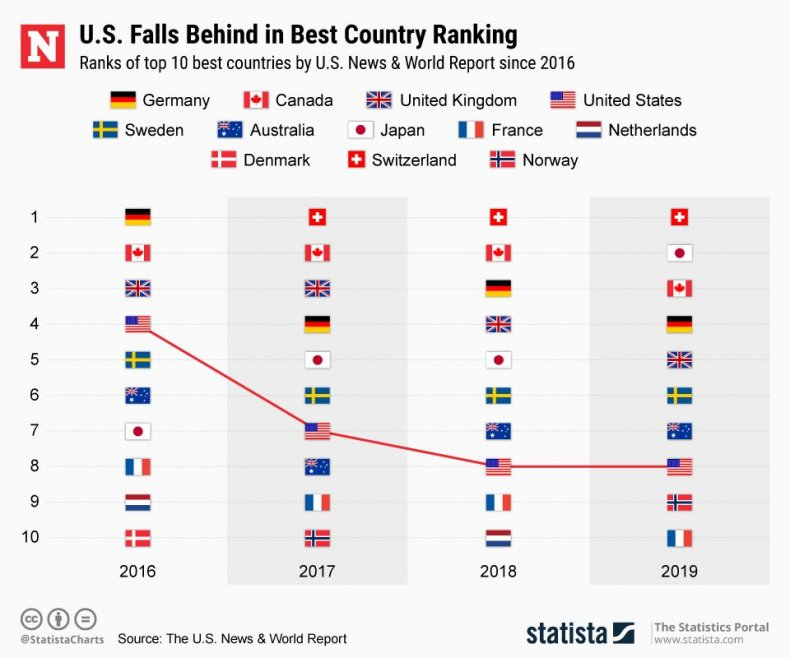 20190123_Best_Countries