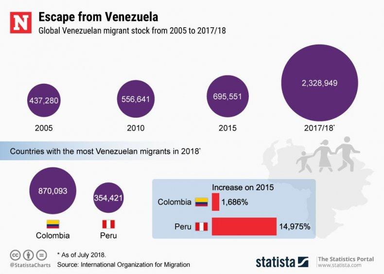 20190124_Venezuela_Migration_NW