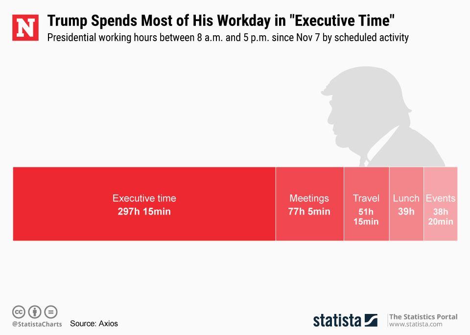 20190204_Executive_Time_Trump_Newsweek