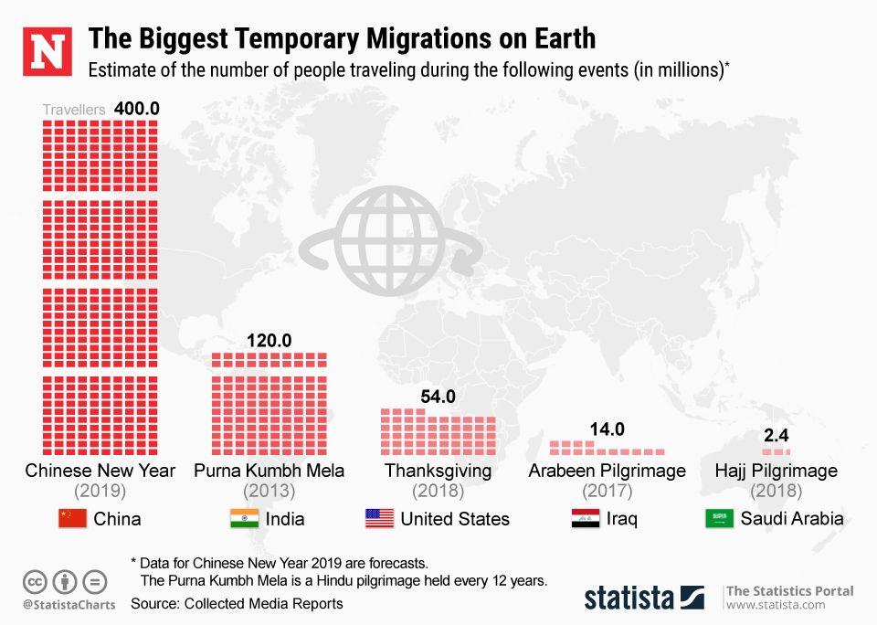 20190205_Biggest_Migrations_Newsweek