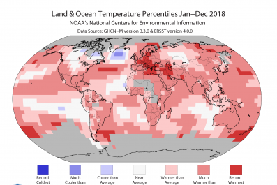 annual global temps