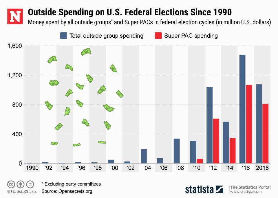 20190208_Outside_Spending_US