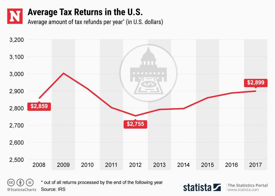 Statista Average Tax returns