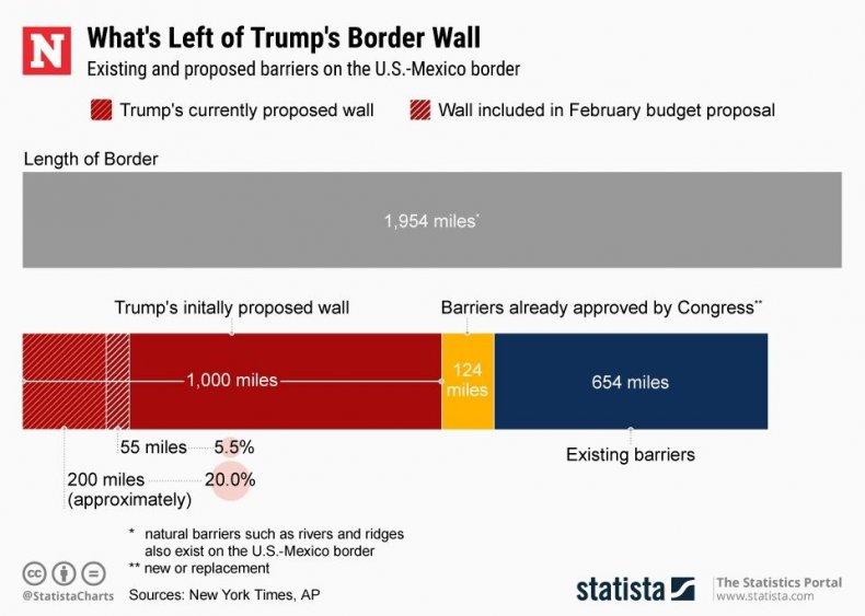 Trump wall statista chart