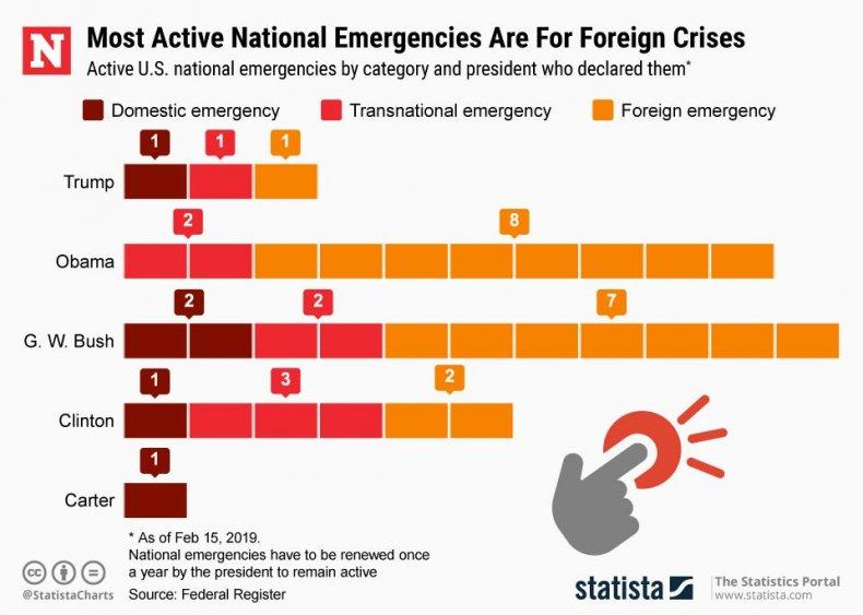 statista, national, emergency, declaration, stats