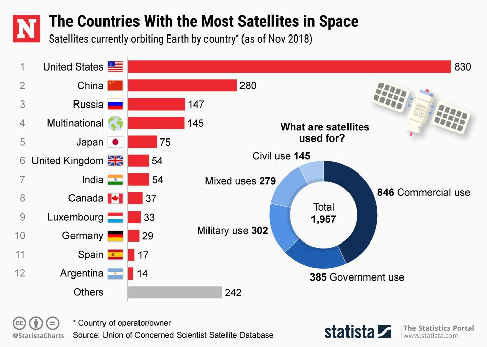 20190220_Countries_With_Most_Satellites